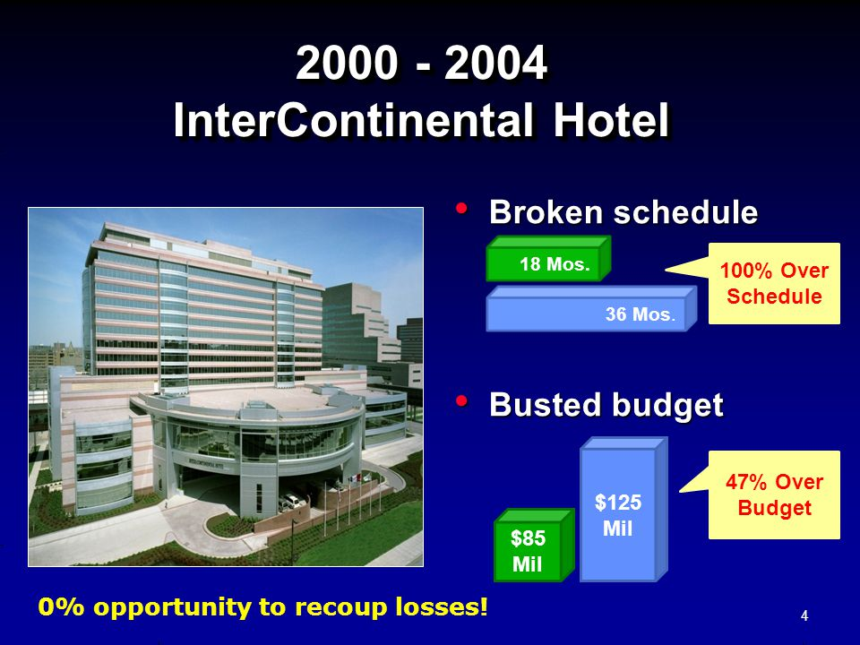 2000 - 2004 InterContinental Hotel 2000 - 2004 InterContinental Hotel Broken schedule Broken schedule Busted budget Busted budget 4 18 Mos. 36 Mos. $8