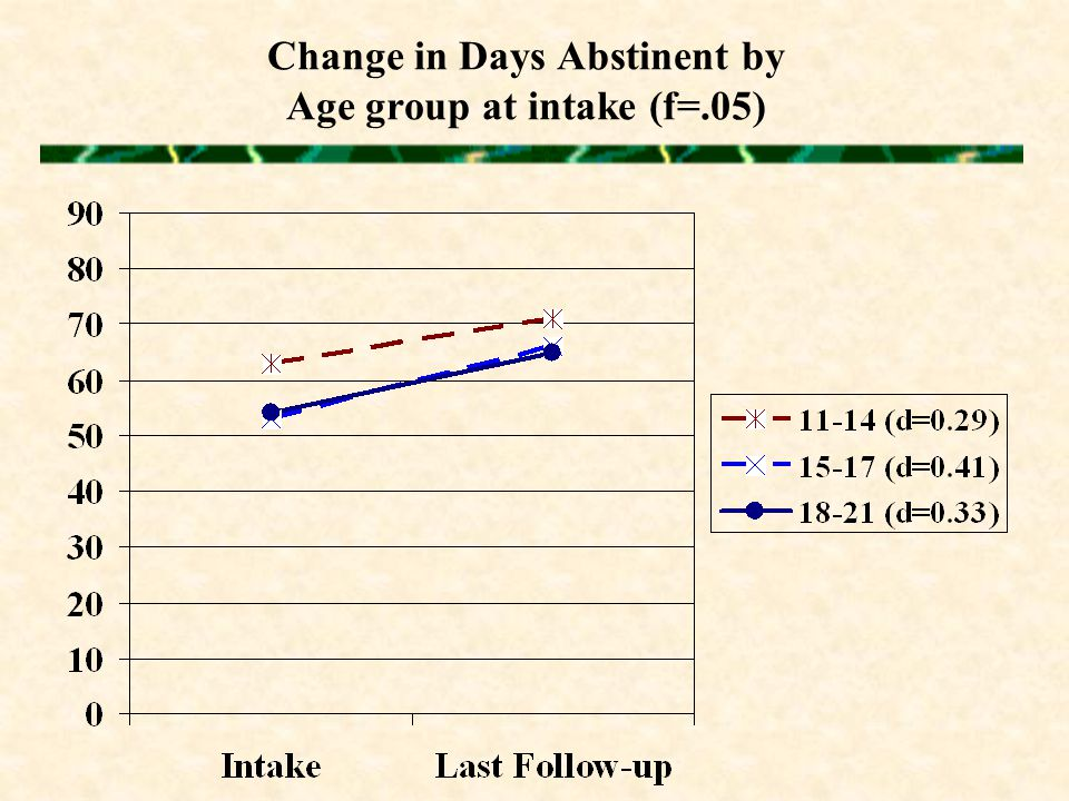 Change in Days Abstinent by Age group at intake (f=.05)