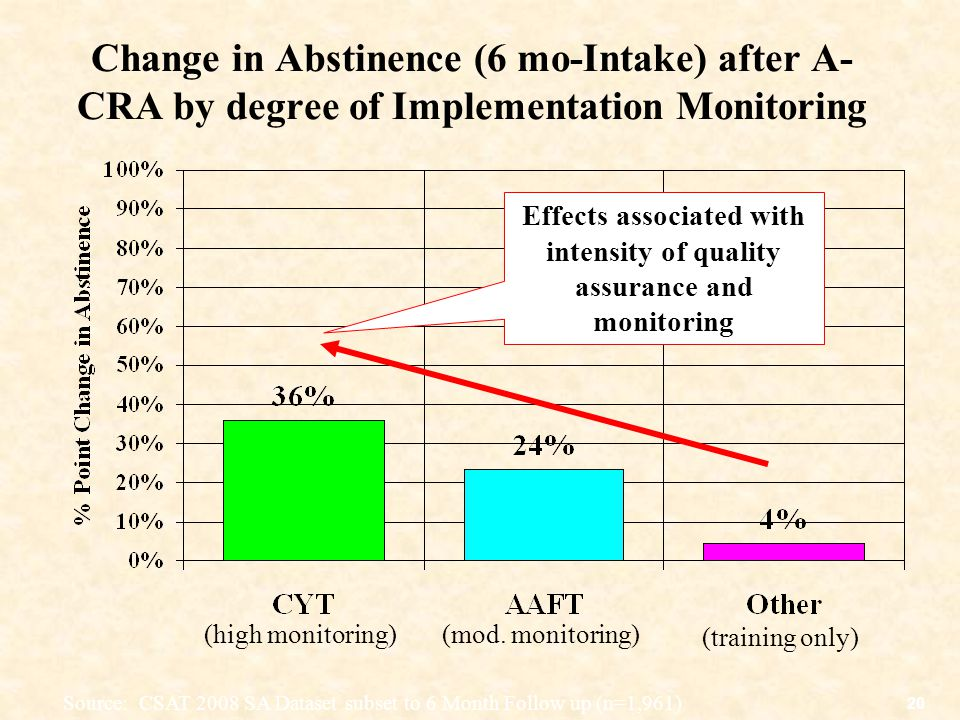 20 Change in Abstinence (6 mo-Intake) after A- CRA by degree of Implementation Monitoring Source: CSAT 2008 SA Dataset subset to 6 Month Follow up (n=1,961) (high monitoring)(mod.