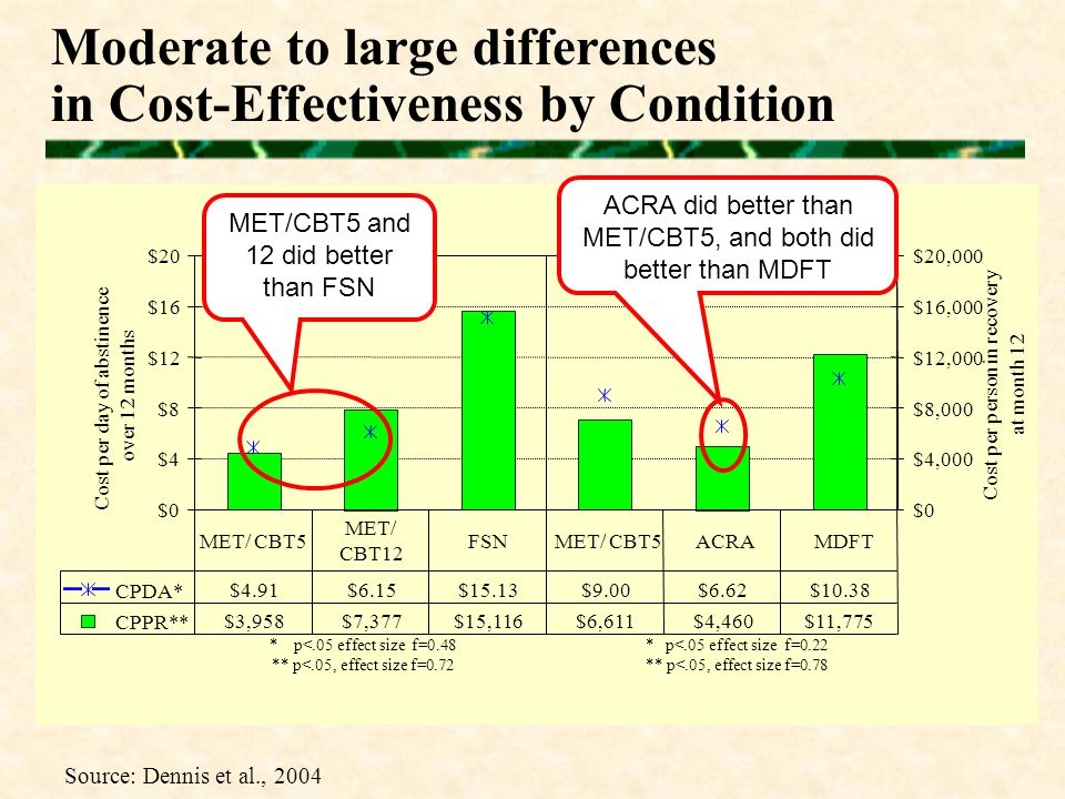 Moderate to large differences in Cost-Effectiveness by Condition Source: Dennis et al., 2004 $0 $4 $8 $12 $16 $20 Cost per day of abstinence over 12 months $0 $4,000 $8,000 $12,000 $16,000 $20,000 Cost per person in recovery at month 12 CPDA* $4.91 $6.15 $15.13 $9.00 $6.62 $10.38 CPPR** $3,958 $7,377 $15,116 $6,611 $4,460 $11,775 MET/ CBT5 MET/ CBT12 FSN MET/ CBT5 ACRA MDFT * p<.05 effect size f=0.48 ** p<.05, effect size f=0.72 Trial 1 Trial 2 * p<.05 effect size f=0.22 ** p<.05, effect size f=0.78 MET/CBT5 and 12 did better than FSN ACRA did better than MET/CBT5, and both did better than MDFT