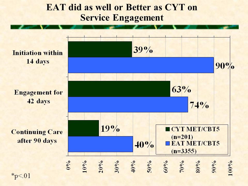 EAT did as well or Better as CYT on Service Engagement *p<.01