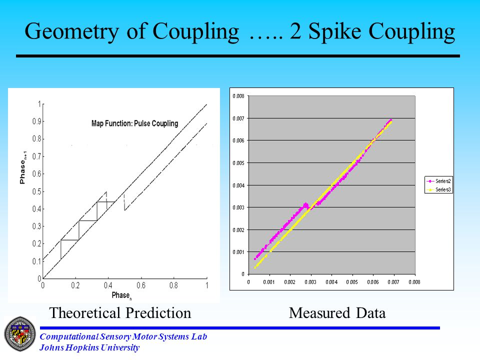 Computational Sensory Motor Systems Lab Johns Hopkins University Geometry of Coupling …..Single Pulse coupling Via AnalysisCollected Data on CPG Chip