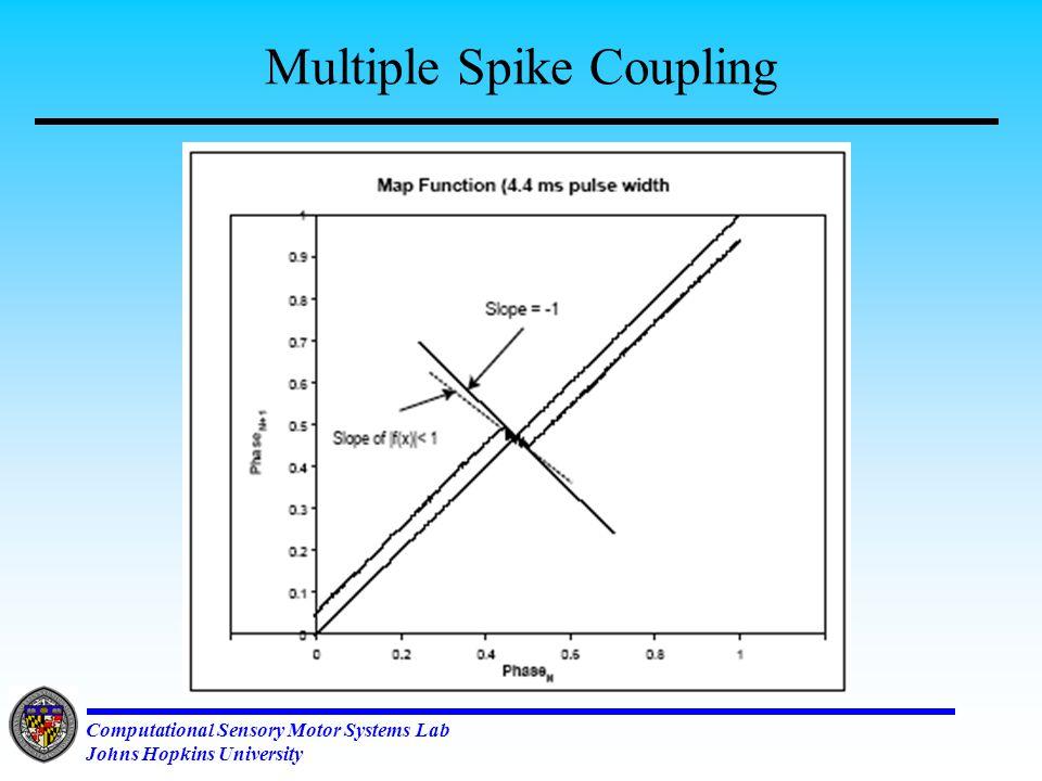 Computational Sensory Motor Systems Lab Johns Hopkins University Geometry of Coupling …..