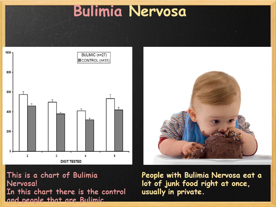 Bulimia Nervosa This is a chart of Bulimia Nervosa.