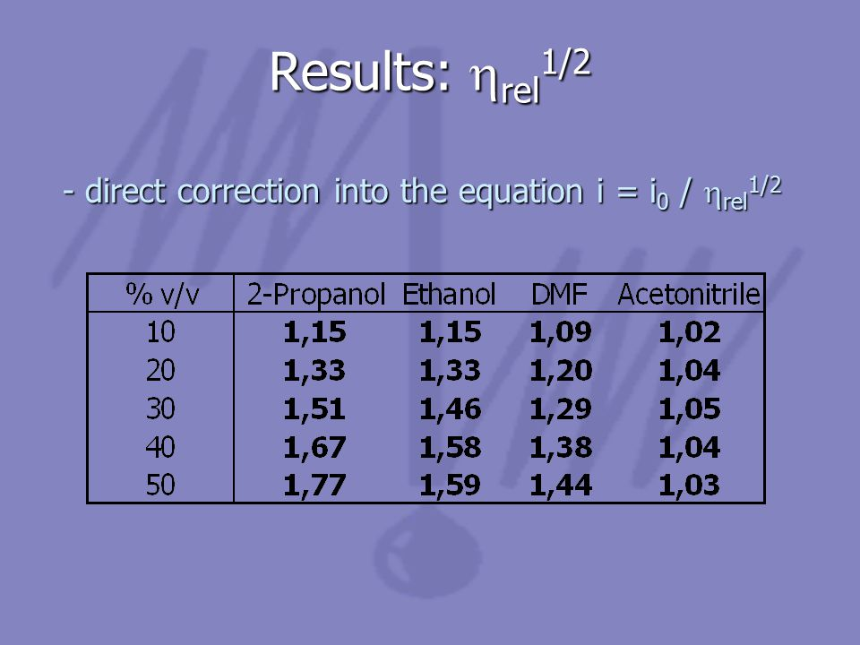Results:  rel 1/2 - direct correction into the equation i = i 0 /  rel 1/2 - direct correction into the equation i = i 0 /  rel 1/2