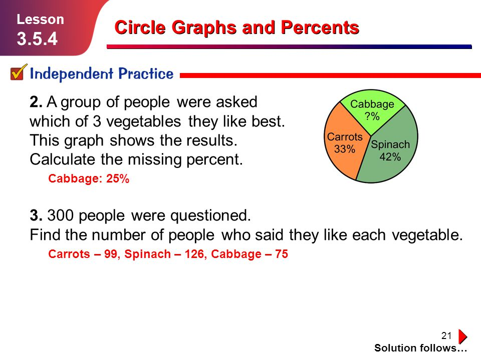 21 Independent Practice Solution follows… Lesson 3.5.4 Cabbage: 25% Circle Graphs and Percents 2.