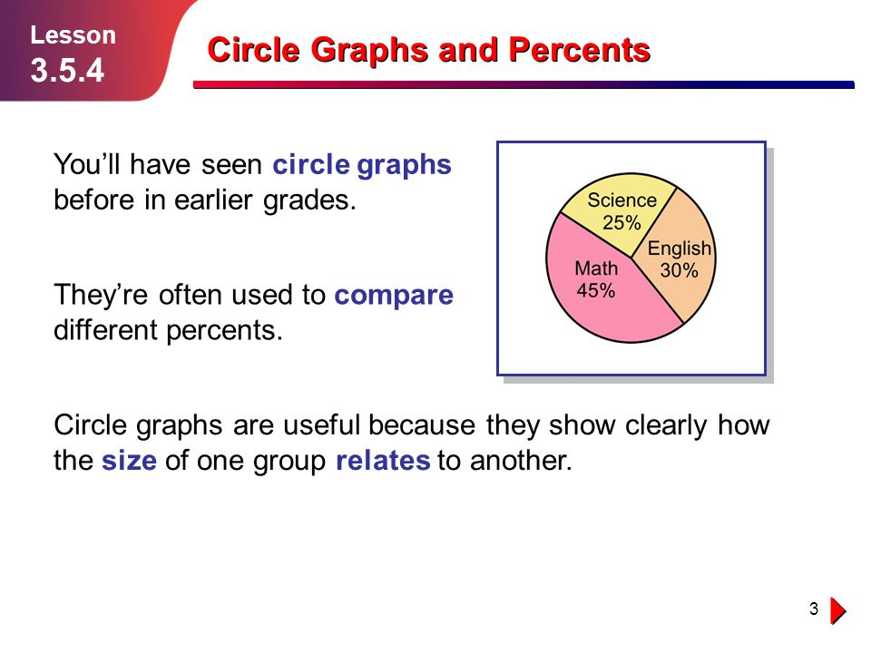 3 Lesson 3.5.4 You'll have seen circle graphs before in earlier grades.