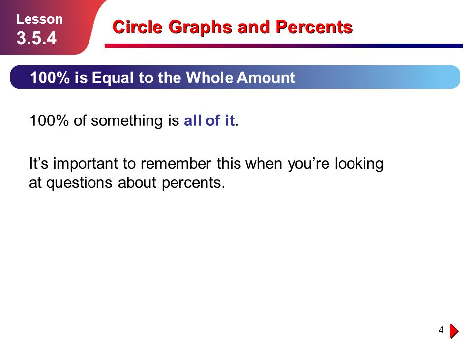 25 Independent Practice Solution follows… Lesson 3.5.4 150 acres Circle Graphs and Percents 10.