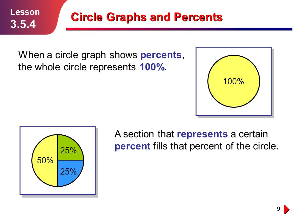 10 Example 2 Solution follows… Lesson 3.5.4 This circle graph shows the results of a survey to find which out of apples, bananas, and oranges students liked best.