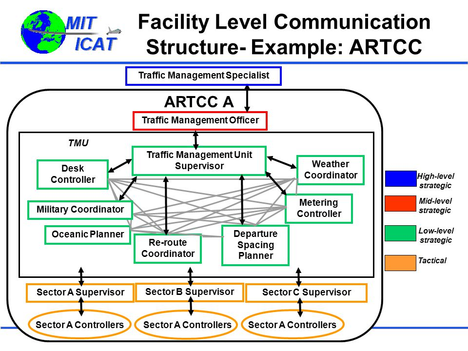 New York TRACON TMC  Information quality is important to the TRACON TMC  Determining demand for each of the major airports  Determining workload from the floor controllers, especially that of the Liberty sector  Especially important to get information disseminated timely to floor controllers, other TMCs, and Tower facilities  State-of-the-art weather information available from ITWS  Ability to negotiate with TMCs from other facilities is critical  Much of the bottlenecks found in New York were found to begin from extreme restriction imposed on the facilities on aircraft going to ORD from the Cleveland ARTCC  Critical to be able to maximize departures by negotiating with NY ARTCC & to other ARTCC's through the ATCSCC  Critical to maximize arrivals into all airports, especially Newark by communicating efficiently with the Tower TMC's  Coordination/Communication Improvements  So many restrictions imposed on TRACON, much of TMC's job consists of communicating the restrictions to the floor controllers & Tower TMC's– minimize restrictions logging , and other tasks  TMC's could be encouraged to work more proactively towards traffic management solutions, but facility is so busy just reacting to new restrictions, especially during SWAP, that proactive solutions are nearly impossible  More information sharing tools similar to DSP should be implemented to reduce amount of communications that occur between facilities and to maximize efficiency of communications that do exist