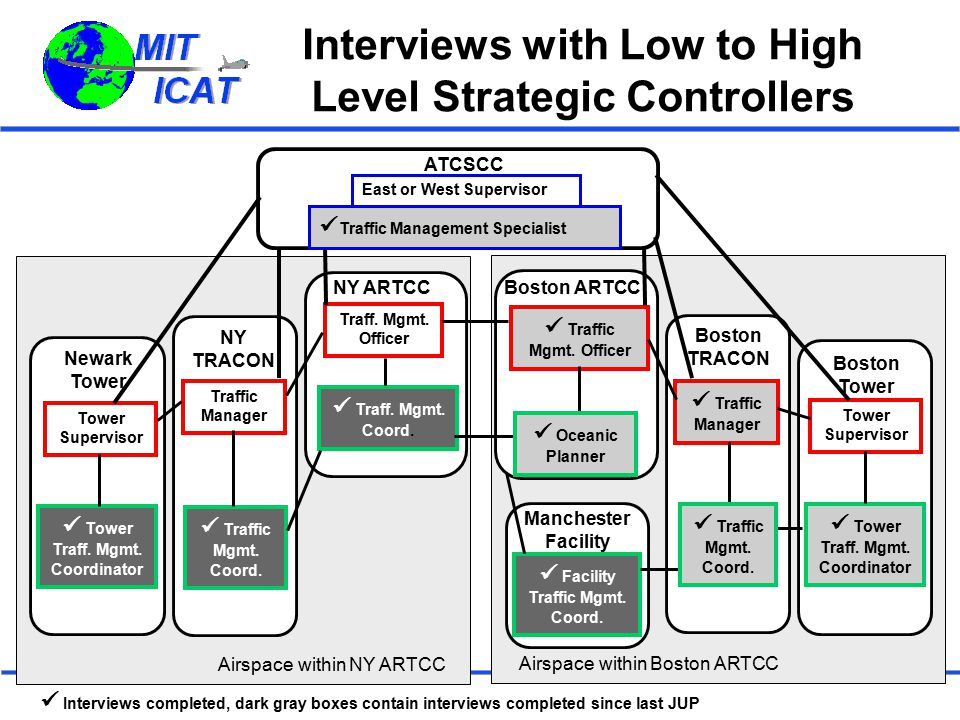 Interviews with Low to High Level Strategic Controllers ATCSCC NY ARTCC Traff. Mgmt. Officer Traff. Mgmt. Coord. NY TRACON Traffic Manager Traffic Mgm