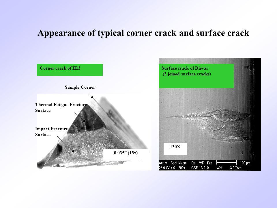 Thermal Fatigue Fracture Surface Impact Fracture Surface Sample Corner Surface crack of Dievar (2 joined surface cracks) Corner crack of H13 130X 0.035 (15x) Appearance of typical corner crack and surface crack