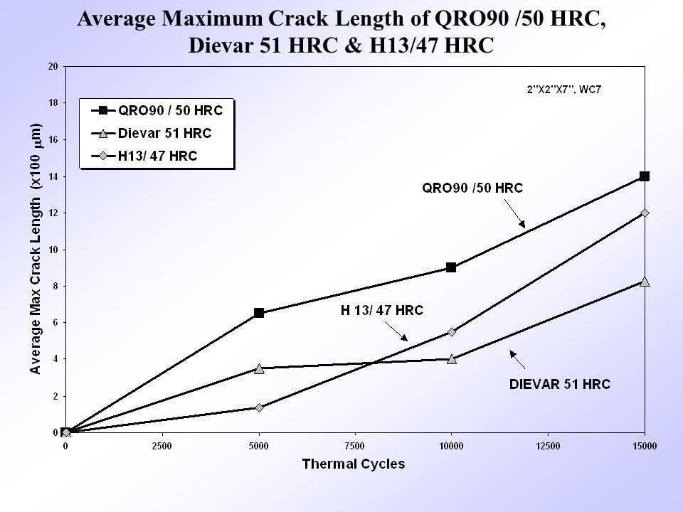 Average Maximum Crack Length of QRO90 /50 HRC, Dievar 51 HRC & H13/47 HRC