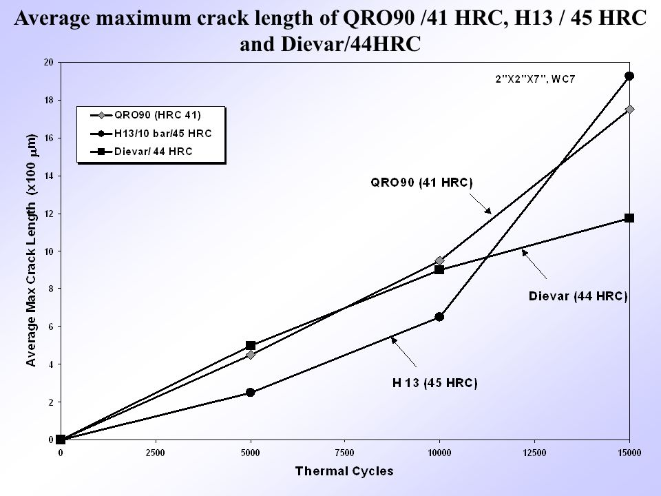 Average maximum crack length of QRO90 /41 HRC, H13 / 45 HRC and Dievar/44HRC