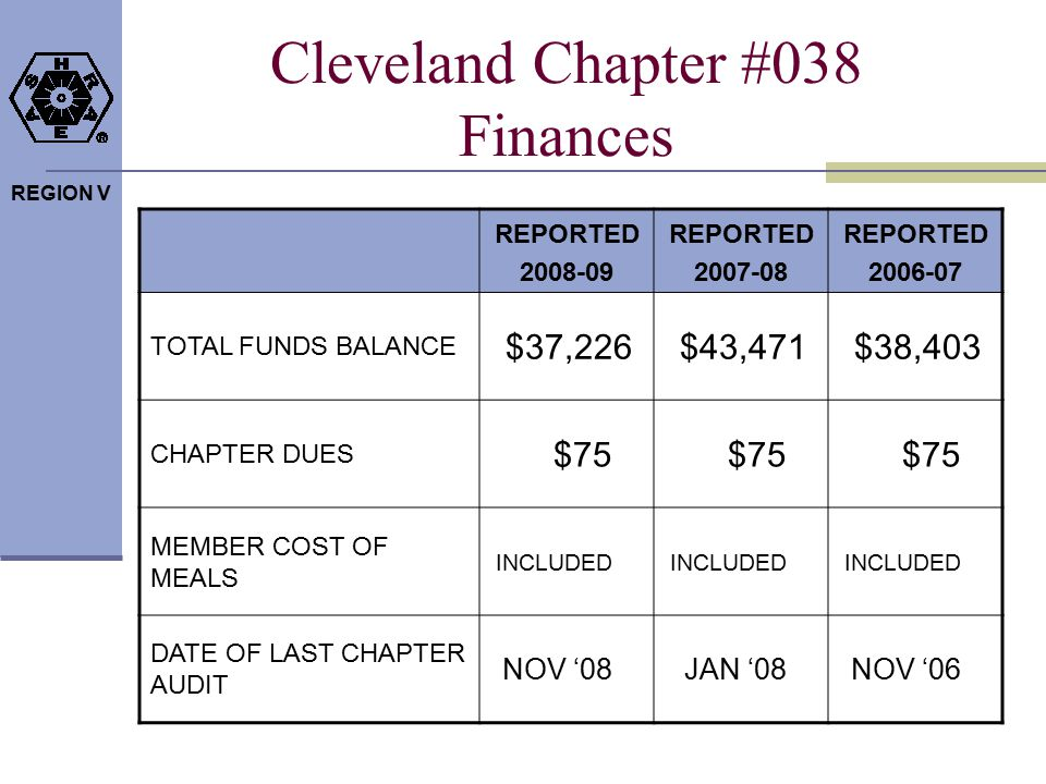 REGION V Cleveland Chapter #038 Finances REPORTED 2008-09 REPORTED 2007-08 REPORTED 2006-07 TOTAL FUNDS BALANCE $37,226$43,471$38,403 CHAPTER DUES $75 MEMBER COST OF MEALS INCLUDED DATE OF LAST CHAPTER AUDIT NOV '08JAN '08NOV '06