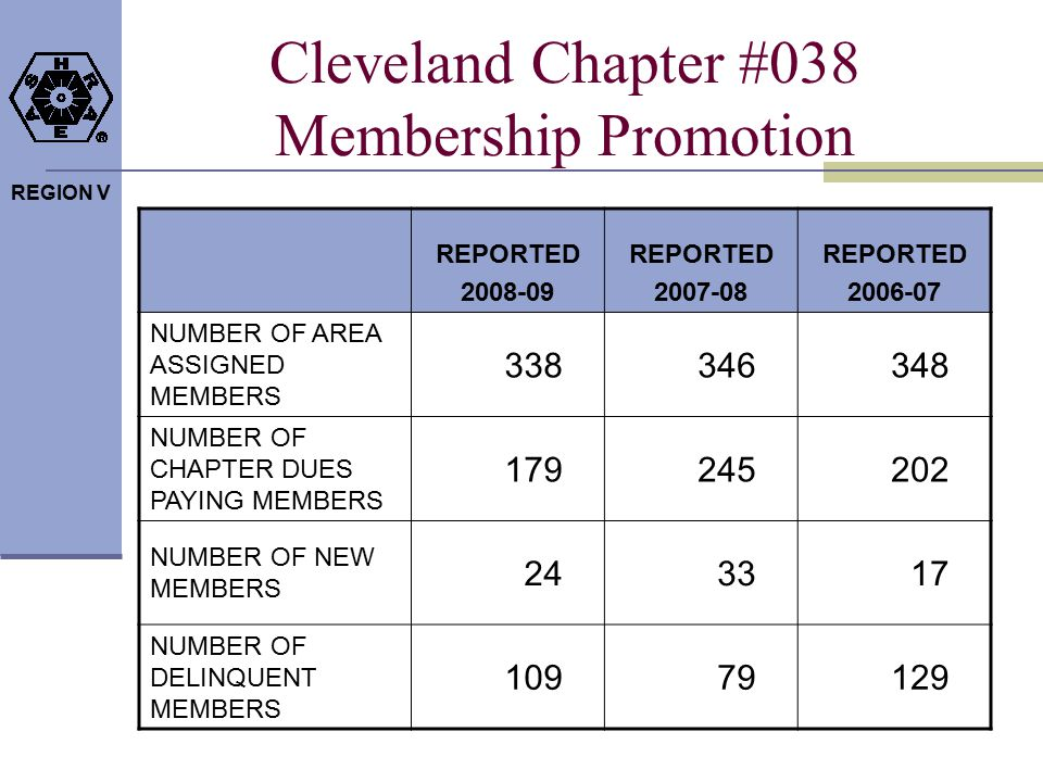 REGION V Cleveland Chapter #038 Student Activities REPORTED 2008-09 REPORTED 2007-08 REPORTED 2006-07 NUMBER OF NEW STUDENT MEMBERS 029 NUMBER OF ACTIVE STUDENT BRANCHES 001*