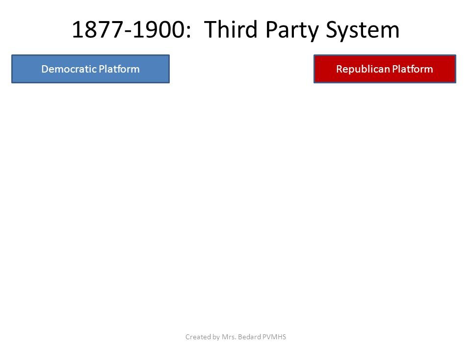 1877-1900: Third Party System Democratic PlatformRepublican Platform Created by Mrs. Bedard PVMHS