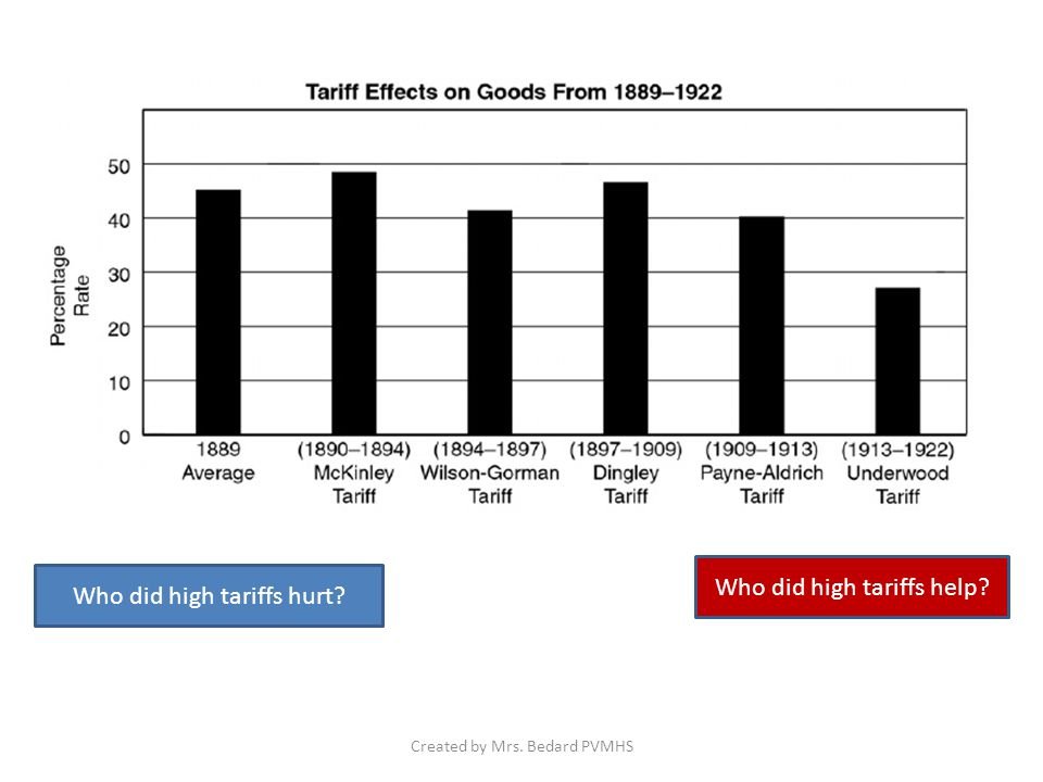 Who did high tariffs hurt Who did high tariffs help Created by Mrs. Bedard PVMHS