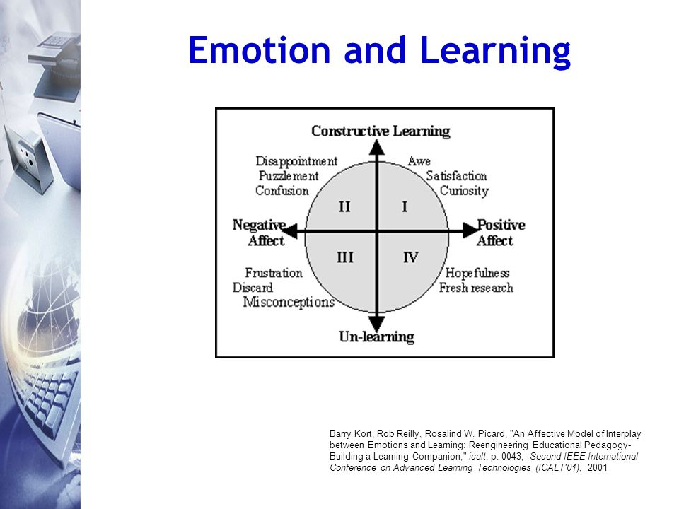 Emotion and Learning Barry Kort, Rob Reilly, Rosalind W.