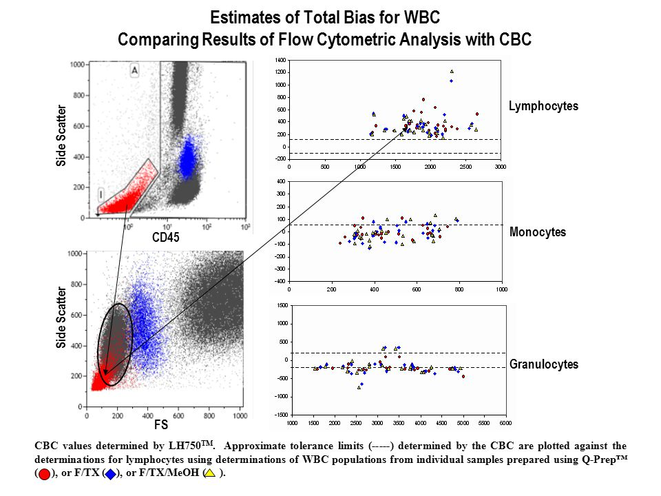 Estimates of Total Bias for WBC Comparing Results of Flow Cytometric Analysis with CBC CBC values determined by LH750 TM. Approximate tolerance limits