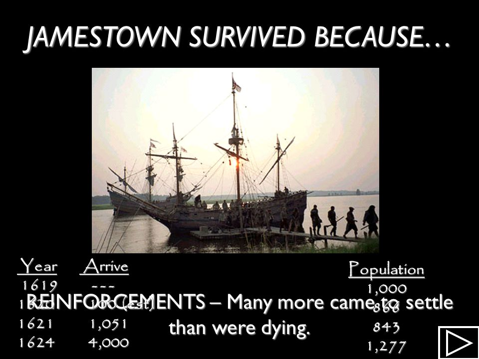 JAMESTOWN SURVIVED BECAUSE… COLONY STRUCTURE – fort-like to keep Native Americans out.