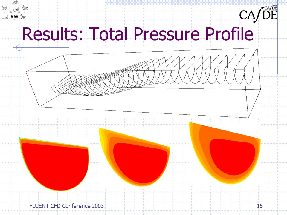 FLUENT CFD Conference 200315 Results: Total Pressure Profile