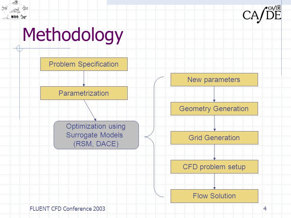 FLUENT CFD Conference 20035 Methodology Problem Specification Parametrization New parameters Geometry Generation Grid Generation CFD problem setup Flow Solution Optimization using Surrogate Models (RSM, DACE) FLUENT