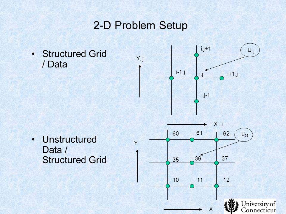 2-D Problem Setup Structured Grid / Data Unstructured Data / Structured Grid i,j+1 i-1,j i,j i,j-1 i+1,j X, i Y, j U i,j 61 35 36 11 37 X Y U 36 60 10