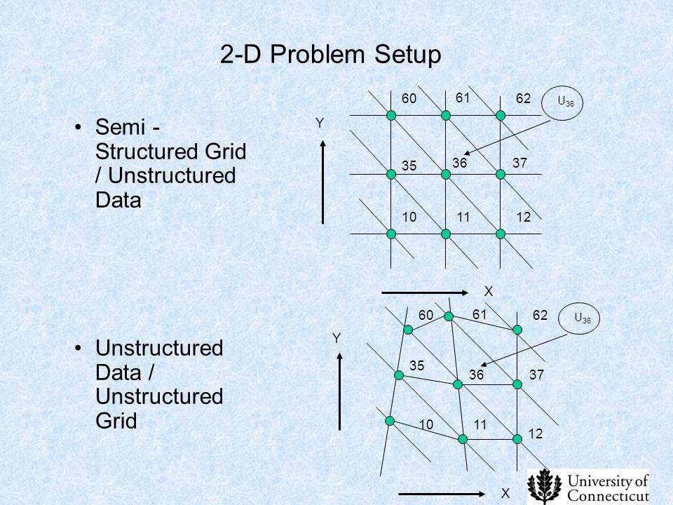 2-D Problem Setup Semi - Structured Grid / Unstructured Data Unstructured Data / Unstructured Grid 61 35 36 11 37 X Y U 36 60 1012 62 61 35 36 11 37 X