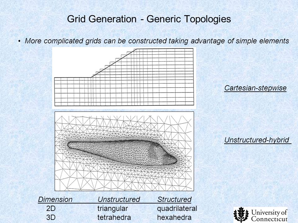 Grid Generation - Generic Topologies Cartesian-stepwise More complicated grids can be constructed taking advantage of simple elements Unstructured-hyb