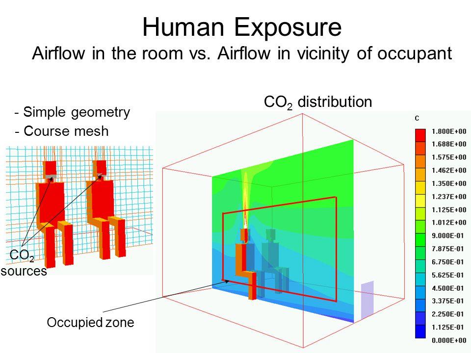 Human Exposure Airflow in the room vs.