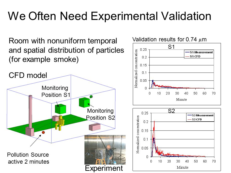 We Often Need Experimental Validation CFD model Pollution Source active 2 minutes Monitoring Position S1 Monitoring Position S2 Validation results for 0.74  m Room with nonuniform temporal and spatial distribution of particles (for example smoke) S1 S2 Experiment