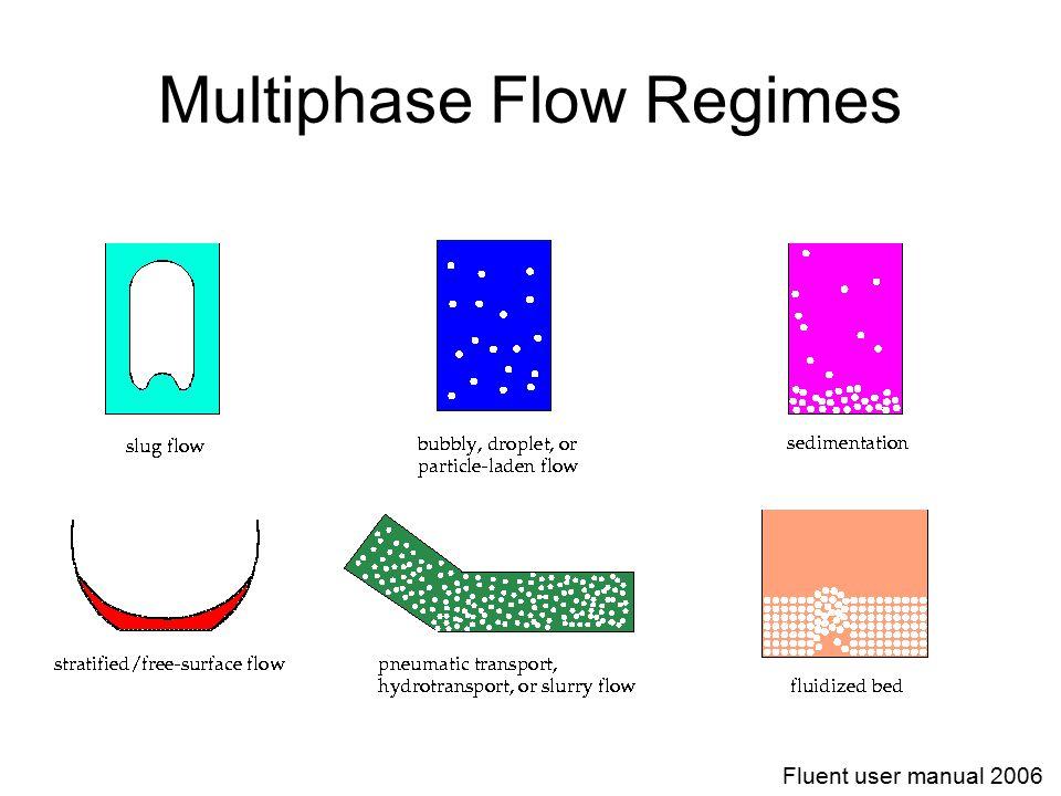Multiphase Flow Regimes Fluent user manual 2006