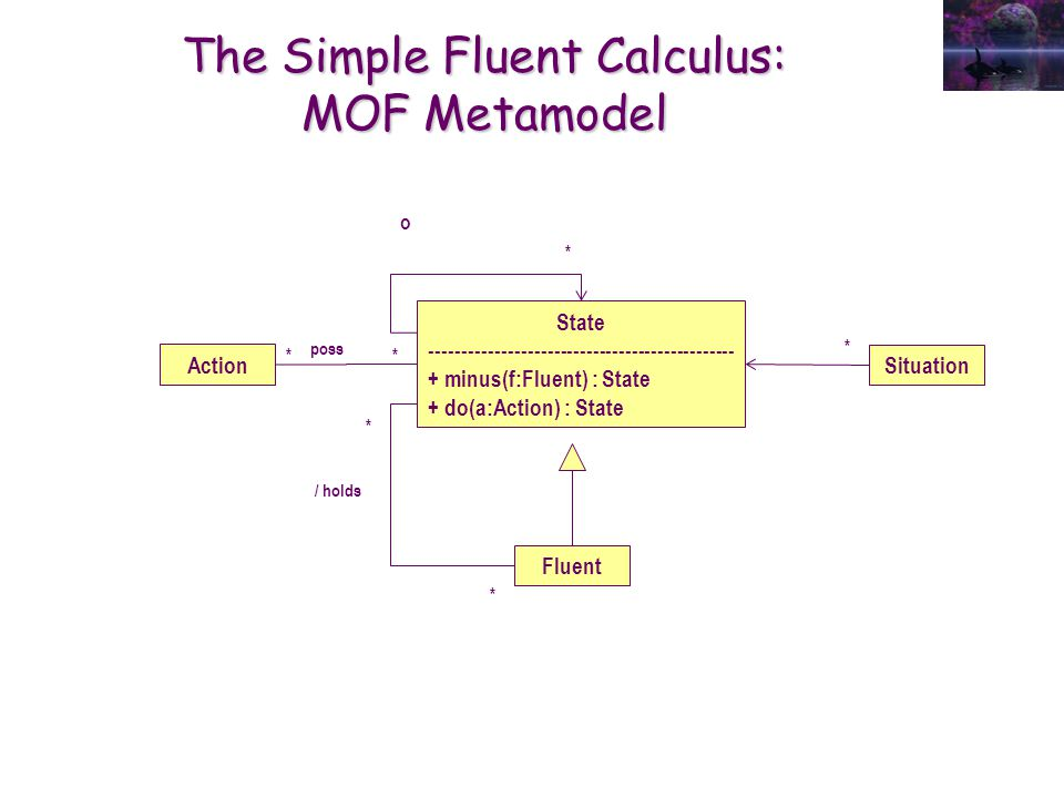 The Simple Fluent Calculus: MOF Metamodel Action Fluent State ----------------------------------------------- + minus(f:Fluent) : State + do(a:Action)