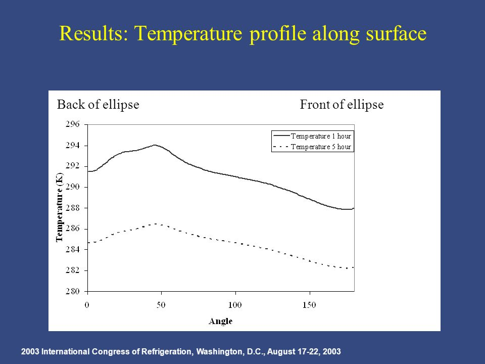 2003 International Congress of Refrigeration, Washington, D.C., August 17-22, 2003 Results: Temperature profile along surface Back of ellipse Front of ellipse