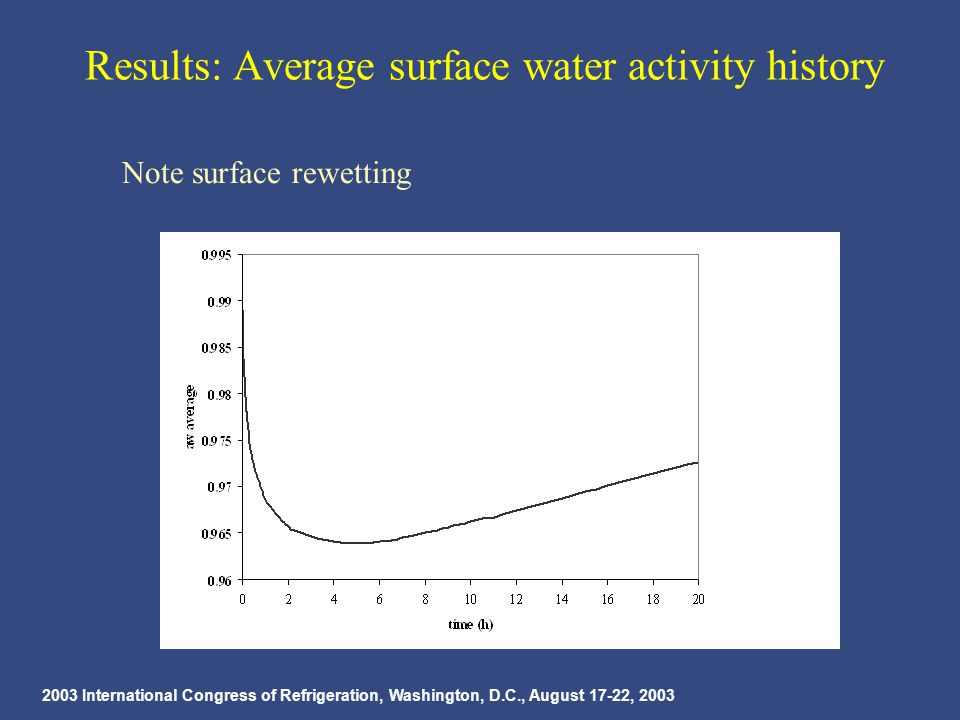 2003 International Congress of Refrigeration, Washington, D.C., August 17-22, 2003 Results: Average surface water activity history Note surface rewetting