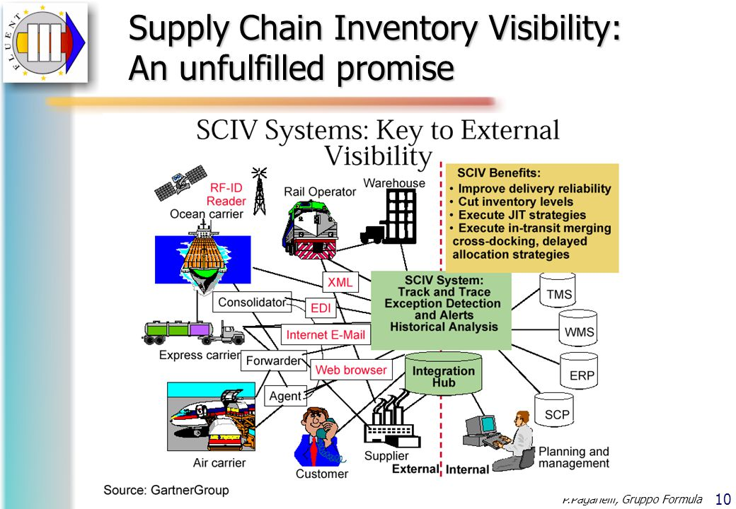 10 P.Paganelli, Gruppo Formula Supply Chain Inventory Visibility: An unfulfilled promise