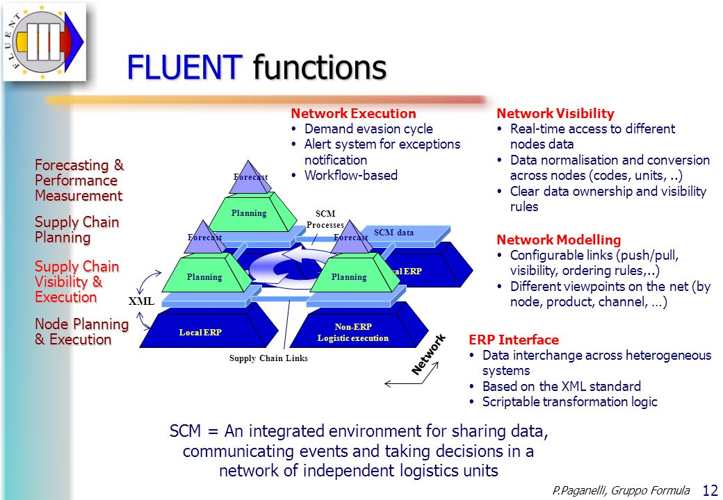12 P.Paganelli, Gruppo Formula FLUENT functions Non-ERP Logistic execution Local ERP SCM data Node Planning & Execution Supply Chain Planning Forecasting & Performance Measurement Network Supply Chain Visibility & Execution ERP Interface ŸData interchange across heterogeneous systems ŸBased on the XML standard ŸScriptable transformation logic Network Execution  Demand evasion cycle  Alert system for exceptions notification  Workflow-based Network Visibility  Real-time access to different nodes data  Data normalisation and conversion across nodes (codes, units,..)  Clear data ownership and visibility rules Network Modelling ŸConfigurable links (push/pull, visibility, ordering rules,..) ŸDifferent viewpoints on the net (by node, product, channel, …) SCM = An integrated environment for sharing data, communicating events and taking decisions in a network of independent logistics units SCM Processes Planning Supply Chain Links Forecast XML
