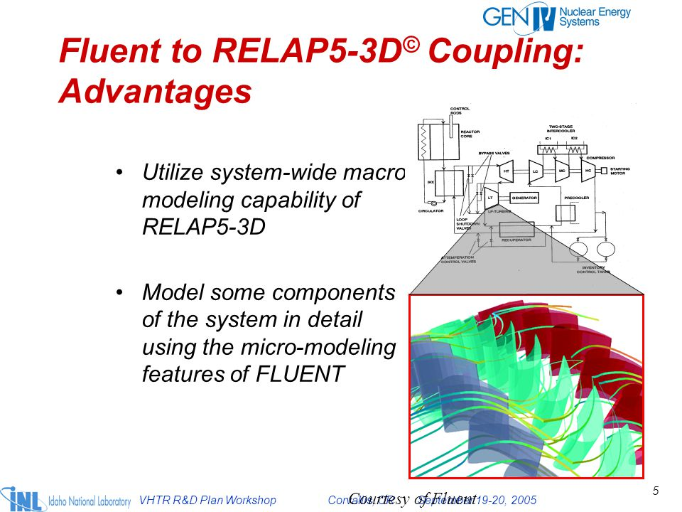 VHTR R&D Plan Workshop Corvallis, OR September 19-20, 2005 6 The performance of the system depends on the flow through each component, and vice versa Boundary condition information is transferred back and forth between the two codes Both the system and component behaviors are more accurately predicted Benefits of Fluent & RELAP5-3D © Coupling Courtesy of Center for Multiphase Research, RPI