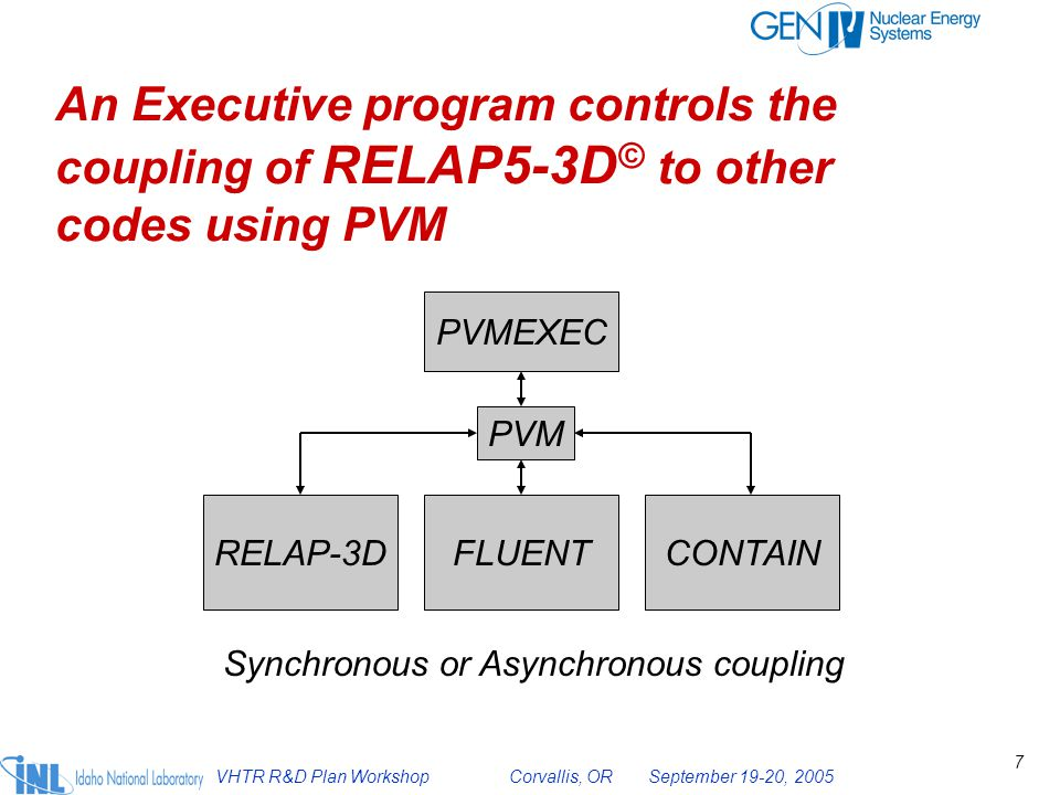 VHTR R&D Plan Workshop Corvallis, OR September 19-20, 2005 8 Coupling Protocol has been extensively checked out..