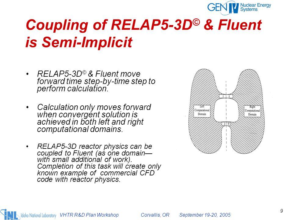 VHTR R&D Plan Workshop Corvallis, OR September 19-20, 2005 10 Blowup of Fluent model linked to RELAP5-3D © model