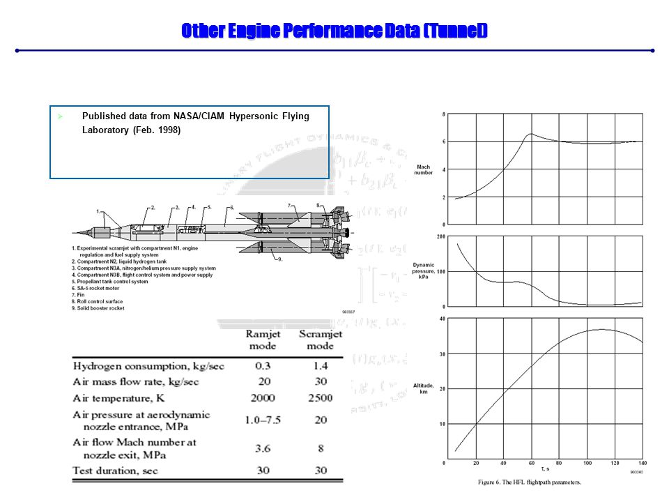 Other Engine Performance Data (Tunnel)  Published data from NASA/CIAM Hypersonic Flying Laboratory (Feb.