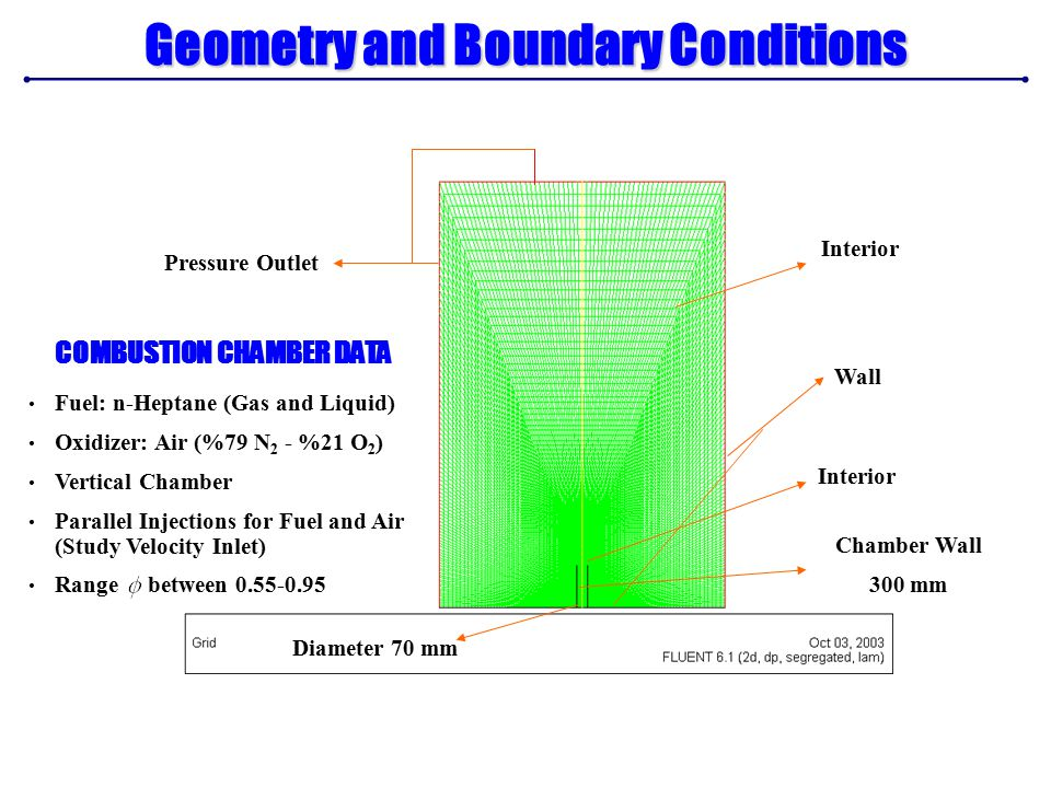 Geometry and Boundary Conditions Diameter 70 mm Wall Chamber Wall 300 mm Interior Pressure Outlet COMBUSTION CHAMBER DATA Fuel: n-Heptane (Gas and Liquid) Oxidizer: Air (%79 N 2 - %21 O 2 ) Vertical Chamber Parallel Injections for Fuel and Air (Study Velocity Inlet) Range between 0.55-0.95