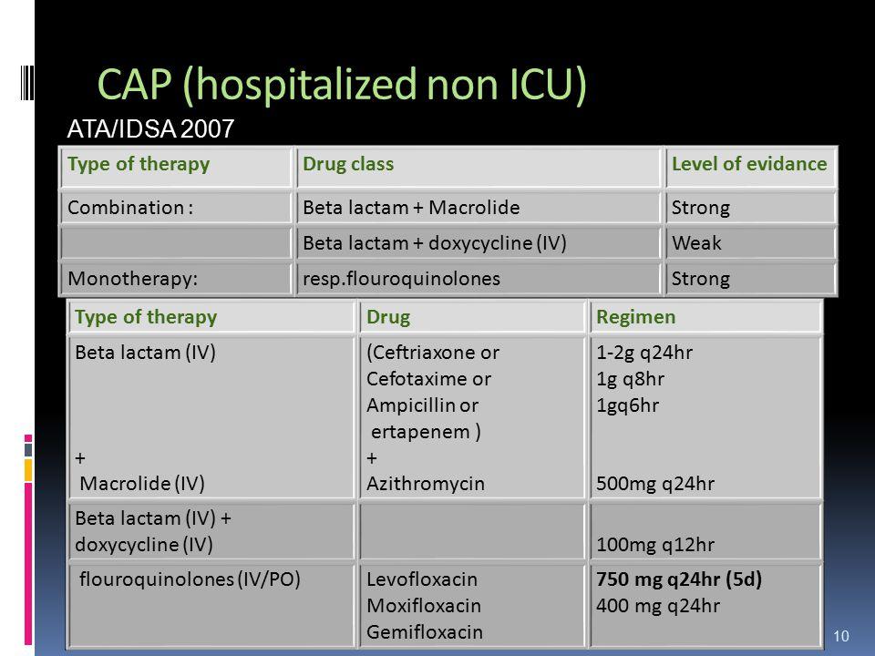 CAP (hospitalized non ICU) Type of therapyDrug classLevel of evidance Combination :Beta lactam + MacrolideStrong Beta lactam + doxycycline (IV)Weak Monotherapy:resp.flouroquinolonesStrong ATA/IDSA 2007 Type of therapyDrugRegimen Beta lactam (IV) + Macrolide (IV) (Ceftriaxone or Cefotaxime or Ampicillin or ertapenem ) + Azithromycin 1-2g q24hr 1g q8hr 1gq6hr 500mg q24hr Beta lactam (IV) + doxycycline (IV)100mg q12hr flouroquinolones (IV/PO)Levofloxacin Moxifloxacin Gemifloxacin 750 mg q24hr (5d) 400 mg q24hr 10