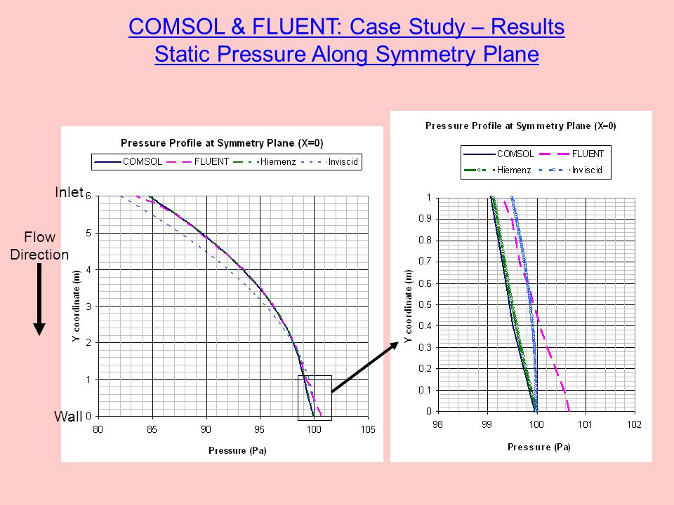 Wall Inlet Flow Direction COMSOL & FLUENT: Case Study – Results Static Pressure Along Symmetry Plane