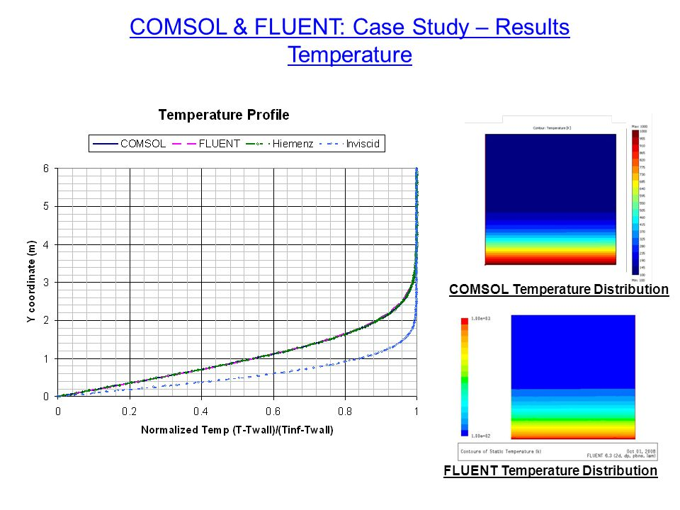 COMSOL Temperature Distribution FLUENT Temperature Distribution COMSOL & FLUENT: Case Study – Results Temperature