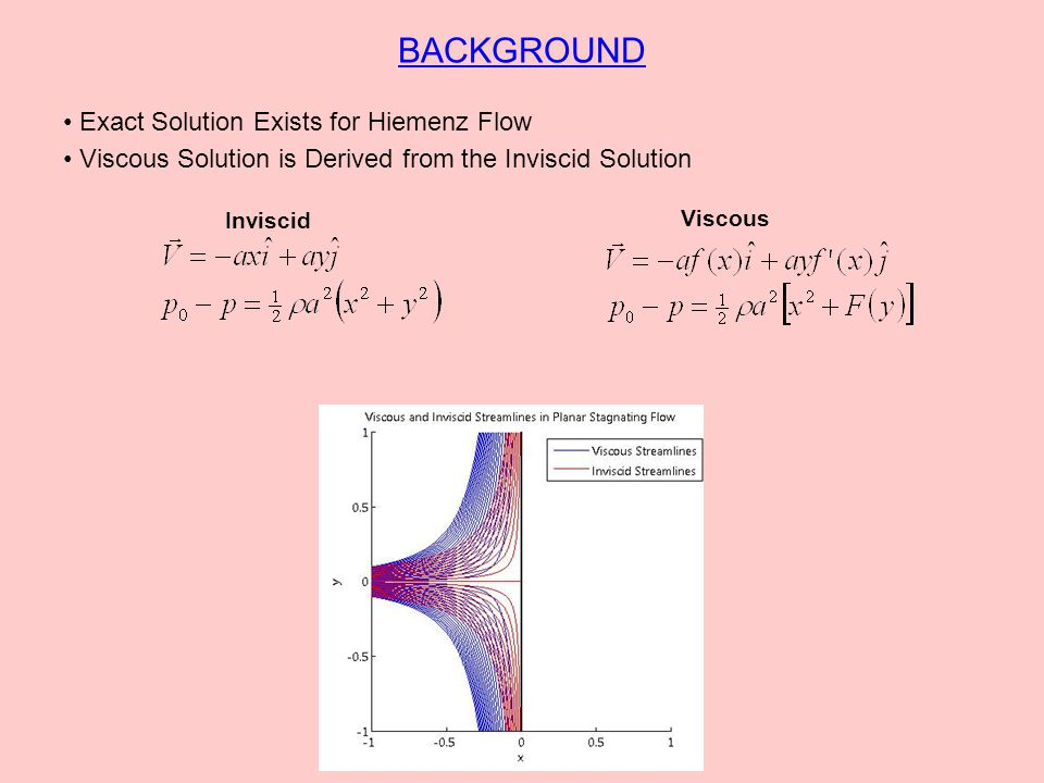 HIEMENZ SOLUTION Substitute into 2D Incompressible Navier-Stokes Equations Similarity Solution Yields Hiemenz Equation Boundary Conditions Solve Using Shooting Method