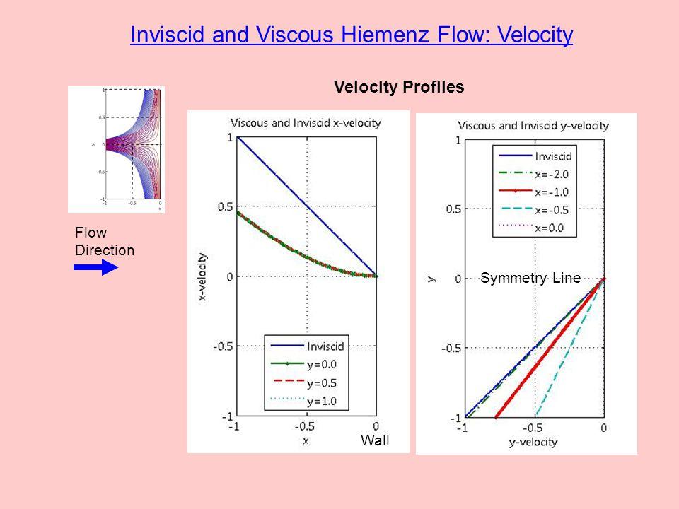 Inviscid and Viscous Hiemenz Flow: Pressure Pressure Contours Wall Flow Direction