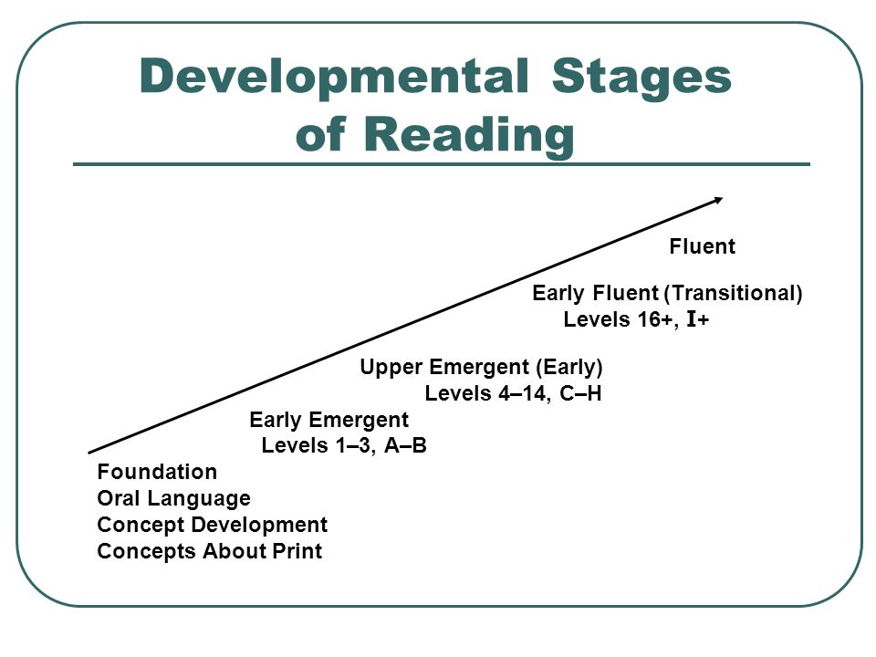 Developmental Stages of Reading Fluent Early Fluent (Transitional) Levels 16+, I + Upper Emergent (Early) Levels 4–14, C–H Early Emergent Levels 1–3, A–B Foundation Oral Language Concept Development Concepts About Print