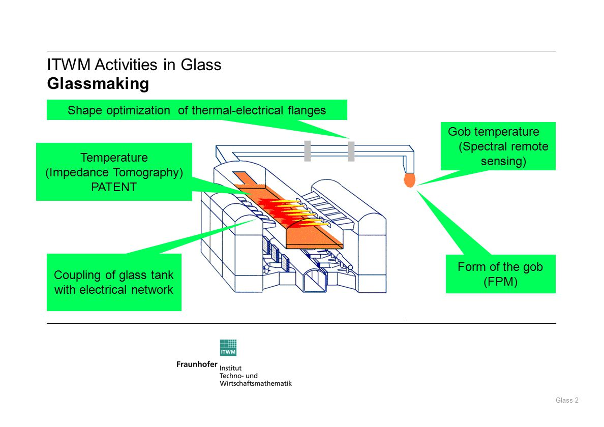 Glass 2 ITWM Activities in Glass Glassmaking Form of the gob (FPM) Shape optimization of thermal-electrical flanges Gob temperature (Spectral remote sensing) Coupling of glass tank with electrical network Temperature (Impedance Tomography) PATENT